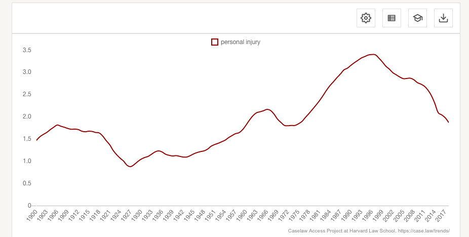 Are Personal Injury Cases Plummeting? - New York Personal